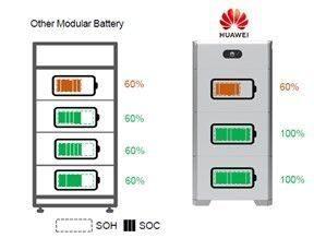 Huaweis nya batterisystem – Luna